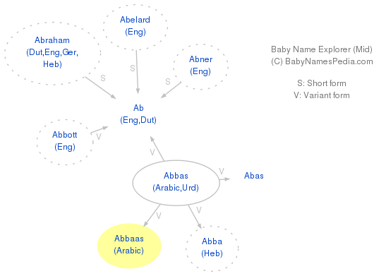 Baby Name Explorer for Abbaas