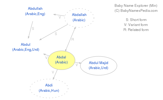 Baby Name Explorer for Abdal