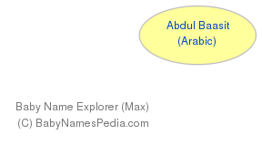 Baby Name Explorer for Abdul Baasit