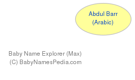 Baby Name Explorer for Abdul Barr