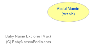 Baby Name Explorer for Abdul Mumin