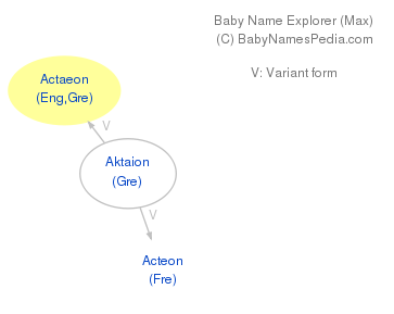 Baby Name Explorer for Actaeon