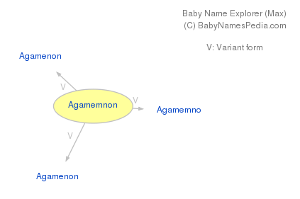 Baby Name Explorer for Agamemnon