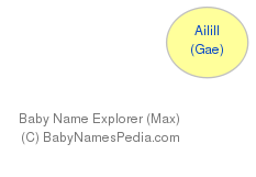 Baby Name Explorer for Ailill