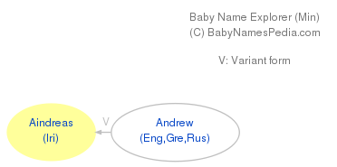 Baby Name Explorer for Aindreas
