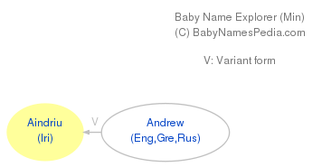 Baby Name Explorer for Aindriú