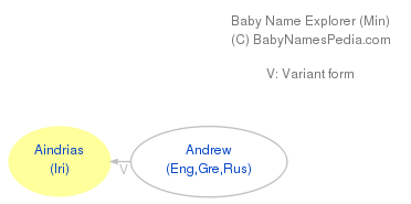Baby Name Explorer for Aindrias