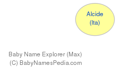 Baby Name Explorer for Alcide