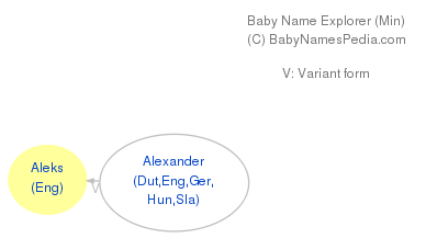 Aleks - Meaning of Aleks, What does Aleks mean?