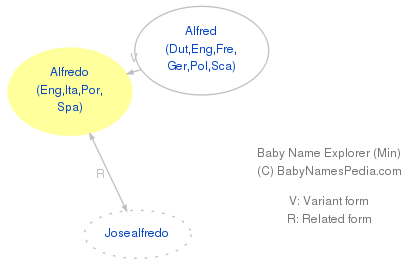 Baby Name Explorer for Alfredo