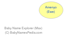 Baby Name Explorer for Amenyo