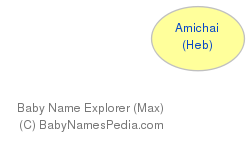 Baby Name Explorer for Amichai