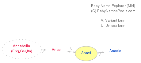 Baby Name Explorer for Anael