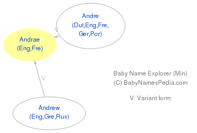 Baby Name Explorer for Andrae