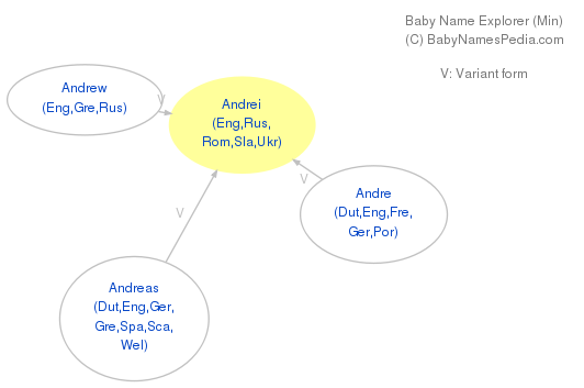Baby Name Explorer for Andrei