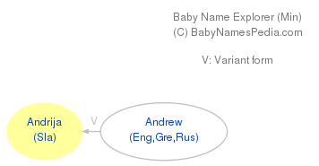 Baby Name Explorer for Andrija