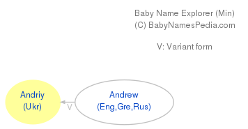 Baby Name Explorer for Andriy