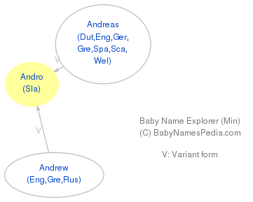Baby Name Explorer for Andro