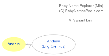 Baby Name Explorer for Andrue