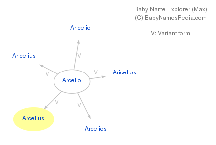 Baby Name Explorer for Arcelius
