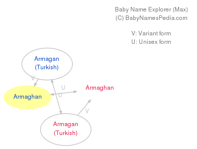 Baby Name Explorer for Armaghan