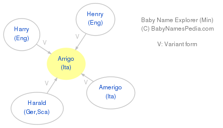 Baby Name Explorer for Arrigo