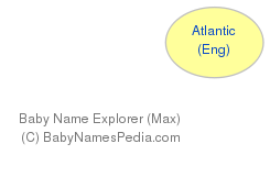 Baby Name Explorer for Atlantic
