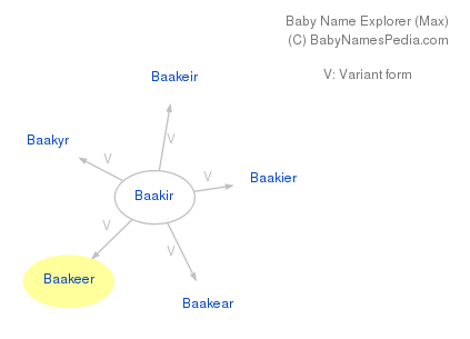 Baby Name Explorer for Baakeer