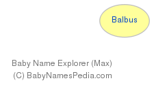 Baby Name Explorer for Balbus