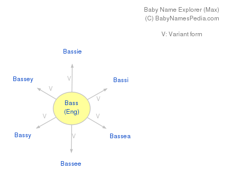 Baby Name Explorer for Bass