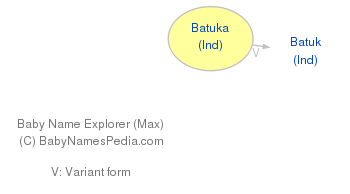 Baby Name Explorer for Batuka