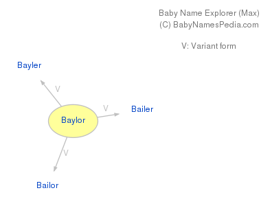 Baby Name Explorer for Baylor