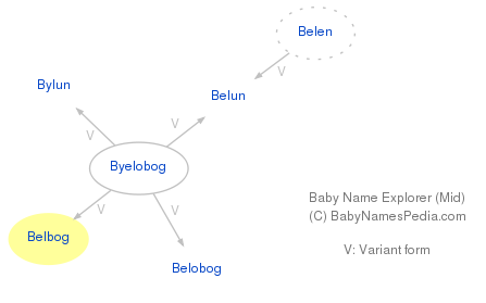 Baby Name Explorer for Belbog