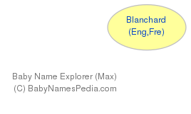 Baby Name Explorer for Blanchard