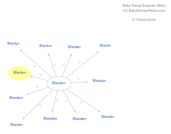 Baby Name Explorer for Blanton