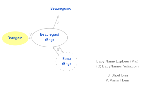 Baby Name Explorer for Boregard