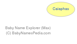 Baby Name Explorer for Caiaphas