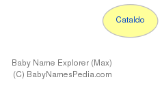 Baby Name Explorer for Cataldo