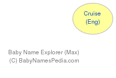Baby Name Explorer for Cruise