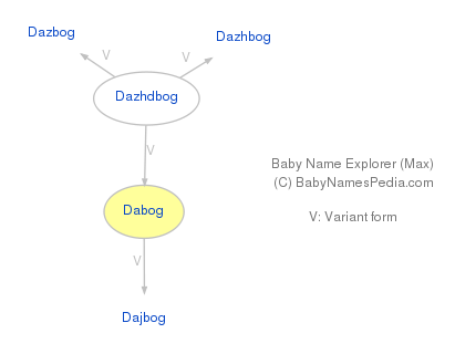 Baby Name Explorer for Dabog