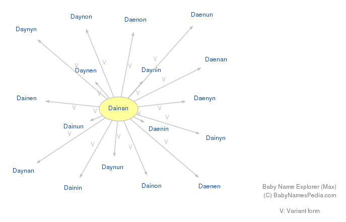 Baby Name Explorer for Dainan