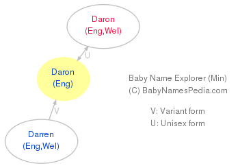 Baby Name Explorer for Daron