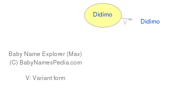 Baby Name Explorer for Didimo