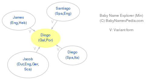 Baby Name Explorer for Diogo