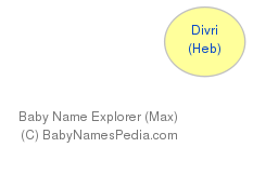 Baby Name Explorer for Divri