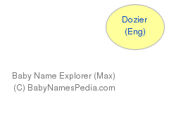 Baby Name Explorer for Dozier