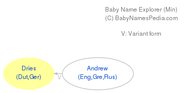 Baby Name Explorer for Dries