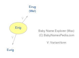 Baby Name Explorer for Eirig