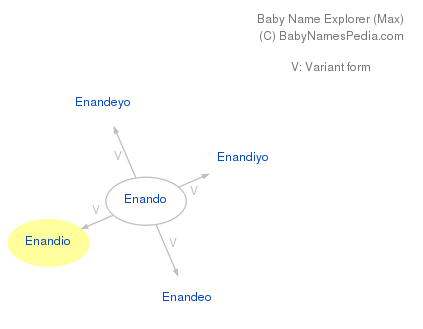 Baby Name Explorer for Enandio
