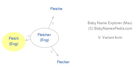 Baby Name Explorer for Fletch